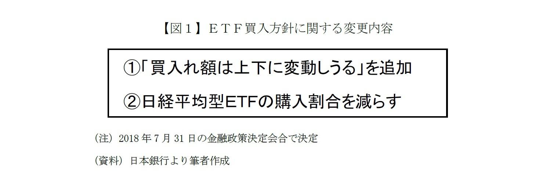 【図1】ETF買入方針に関する変更内容