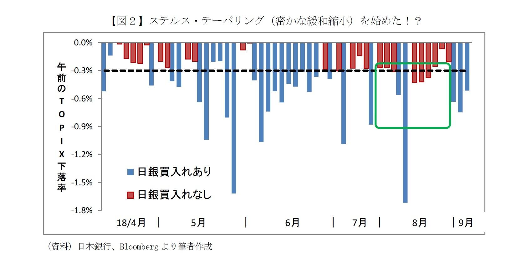 【図2】ステルス・テーパリング(密かな緩和縮小)を始めた!?