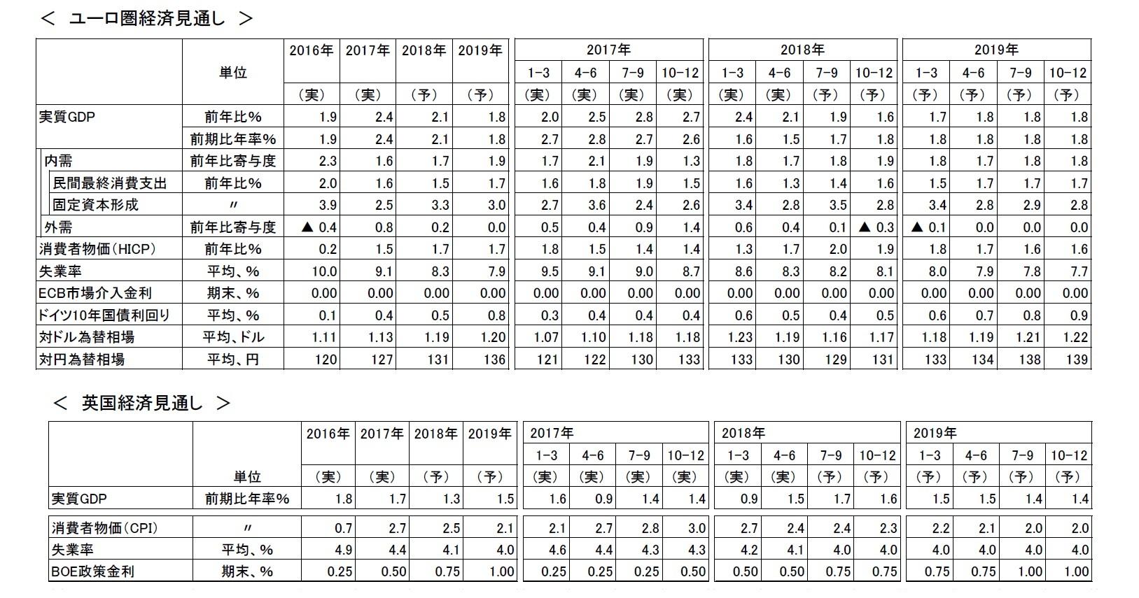 ユーロ圏経済見通し/英国経済見通し