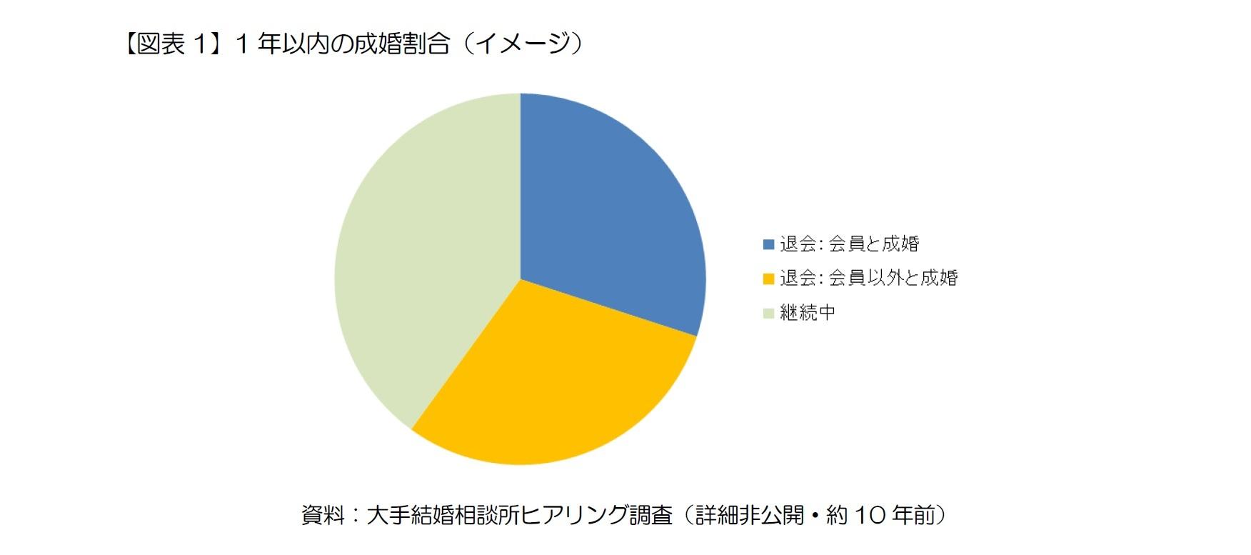 【図表1】1年以内の成婚割合(イメージ)