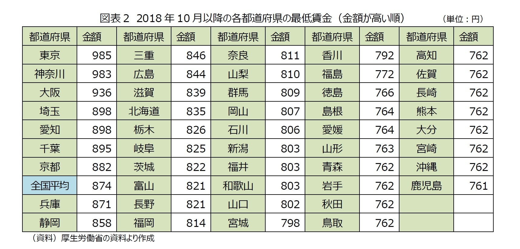 図表2 2018年10月以降の各都道府県の最低賃金(金額が高い順)