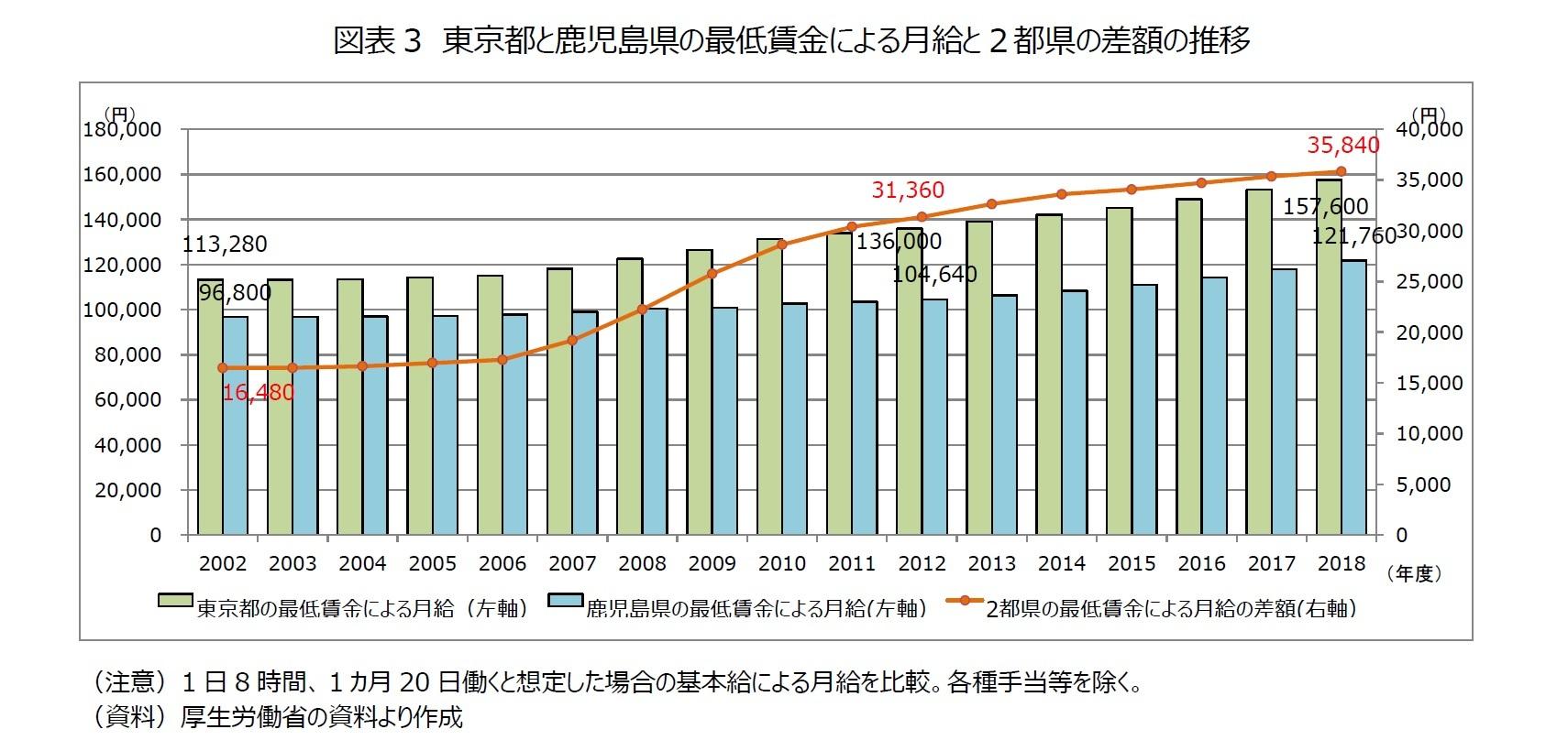 図表3 東京都と鹿児島県の最低賃金による月給と2都県の差額の推移