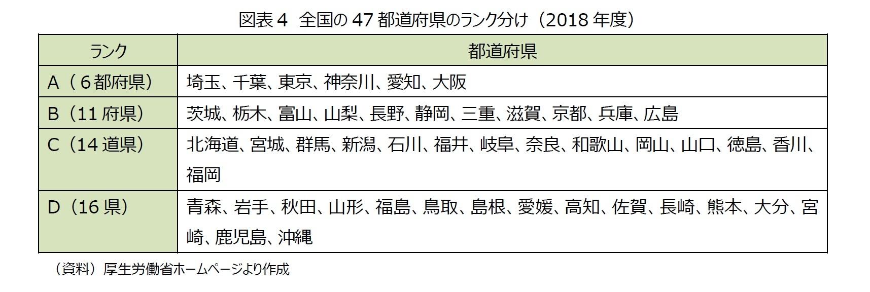 図表4 全国の47都道府県のランク分け(2018年度)
