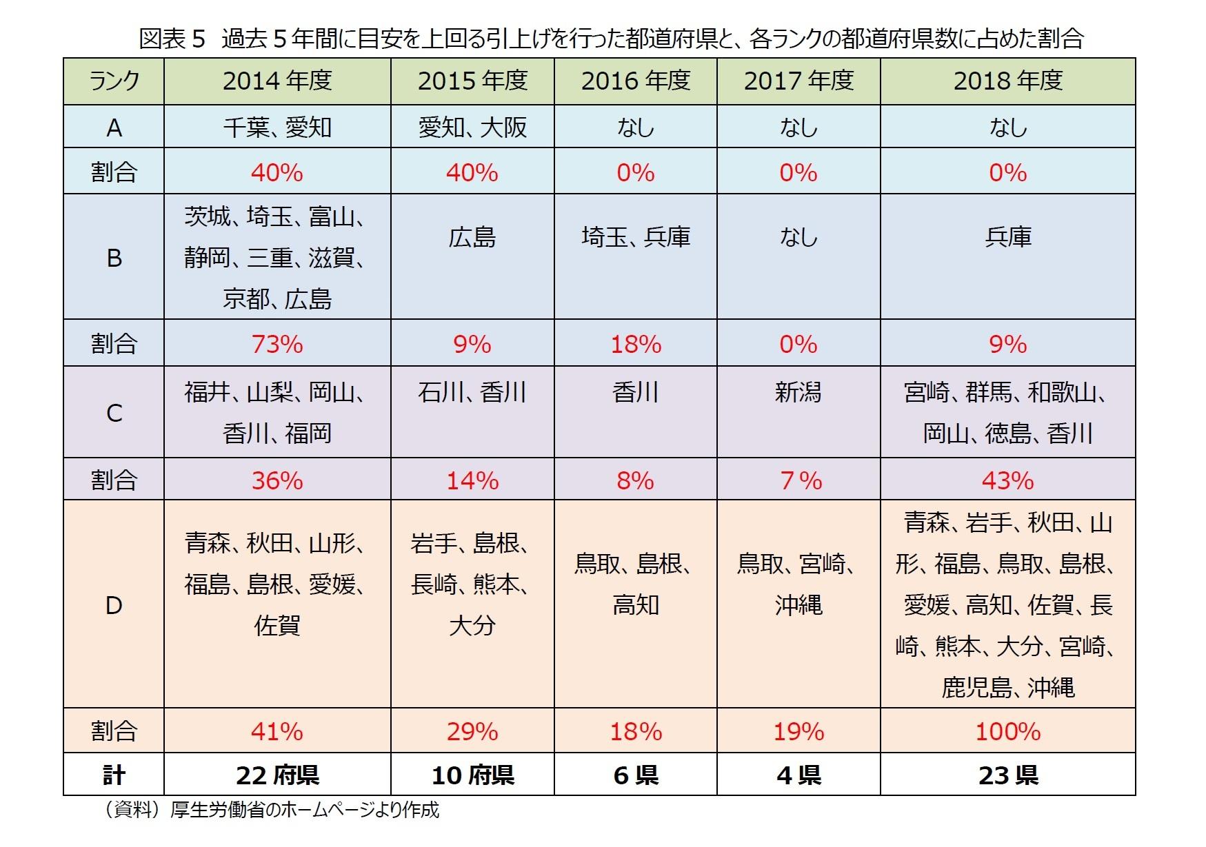 図表5 過去5年間に目安を上回る引上げを行った都道府県と、各ランクの都道府県数に占めた割合
