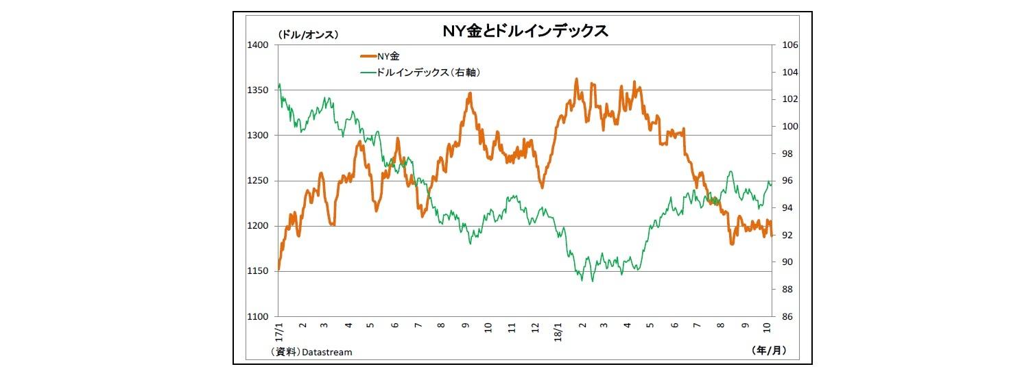 価格 ニューヨーク 金 今日の金プラチナ相場価格チャート推移