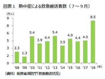 図表1 熱中症による救急搬送者数(7~9月)