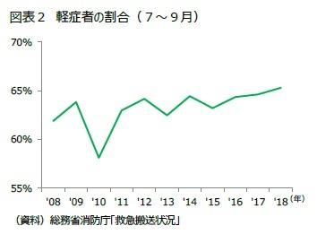図表2 軽症者の割合(7~9月)