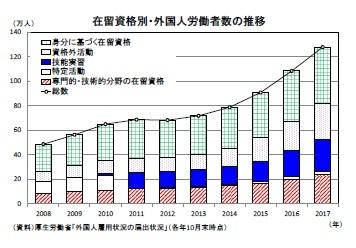 在留資格別・外国人労働者数の推移