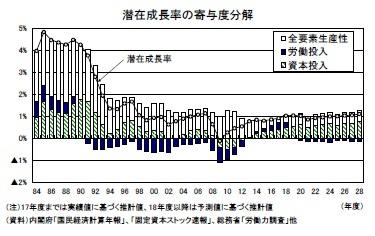 潜在成長率の寄与度分解