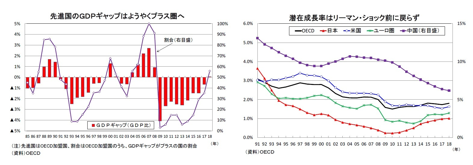 先進国のGDPギャップはようやくプラス圏へ/潜在成長率はリーマン・ショック前に戻らず