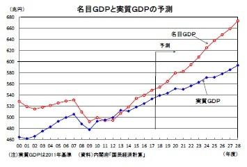 名目GDPと実質GDPの予測
