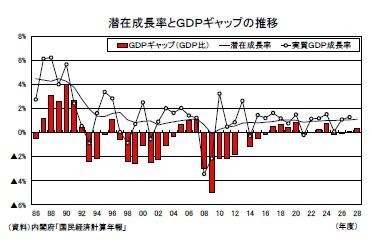潜在成長率とGDPギャップの推移