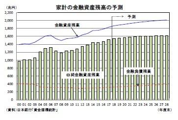 家計の金融資産残高の予測