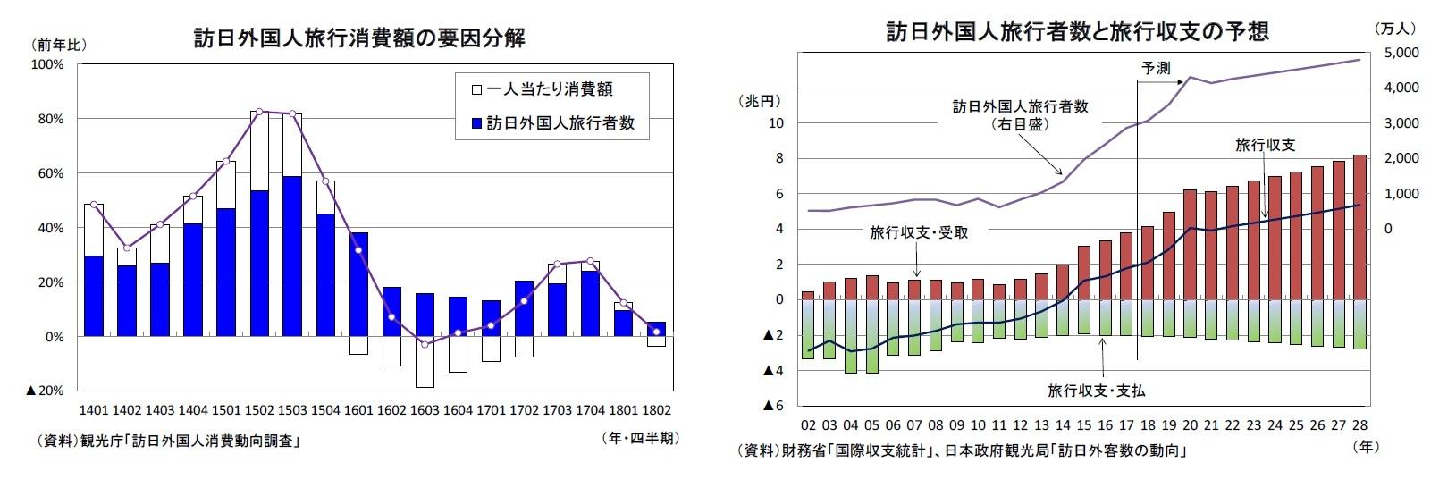 訪日外国人旅行消費額の要因分解/訪日外国人旅行者数と旅行収支の予想