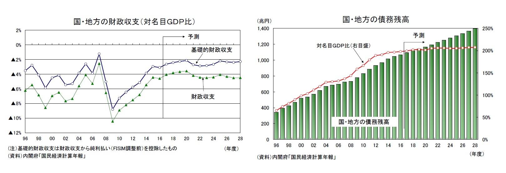 国・地方の財政収支(対名目GDP比)/国・地方の債務残高