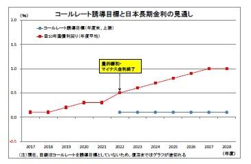 コールレート誘導目標と日本長期金利の見通し