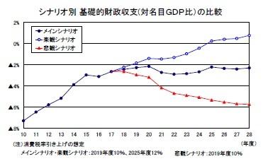 シナリオ別基礎的財政収支(対名目GDP比)の比較