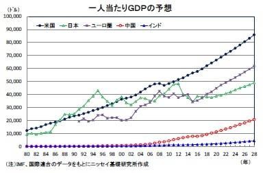 一人当たりGDPの予想
