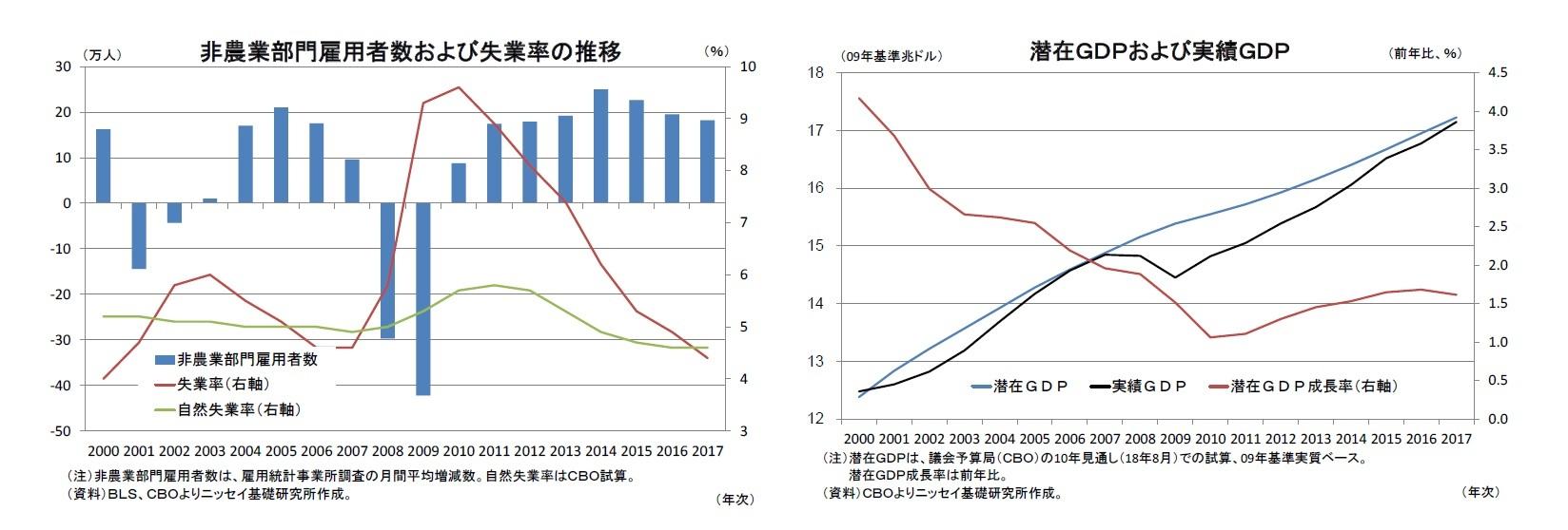 非農業部門雇用者数および失業率の推移/潜在GDPおよび実績GDP