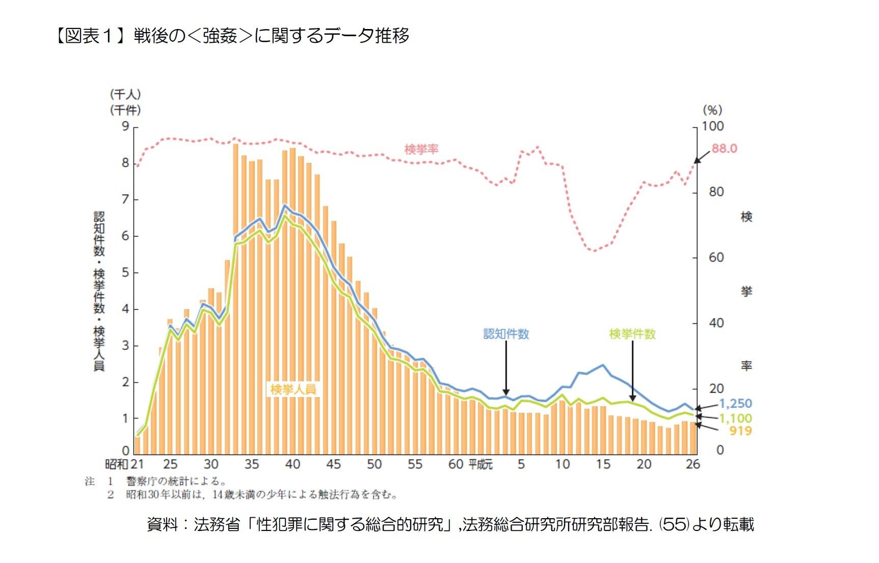 【図表1】戦後の<強姦>に関するデータ推移