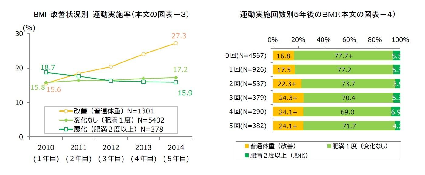 BMI 改善状況別 運動実施率(本文の図表-3)/運動実施回数別5年後のBMI(本文の図表-4)