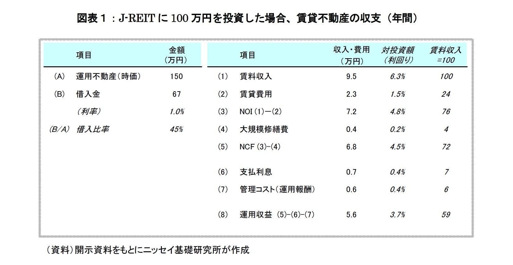 図表1:J-REIT に100 万円を投資した場合、賃貸不動産の収支(年間)