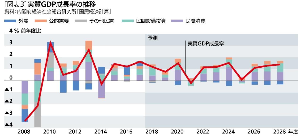 中期経済見通し(2018~2028年度) | ニッセイ基礎研究所
