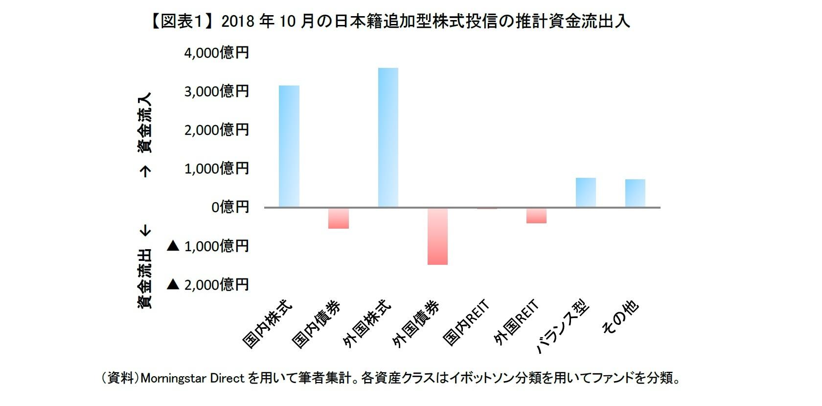 【図表1】 2018年10月の日本籍追加型株式投信の推計資金流出入