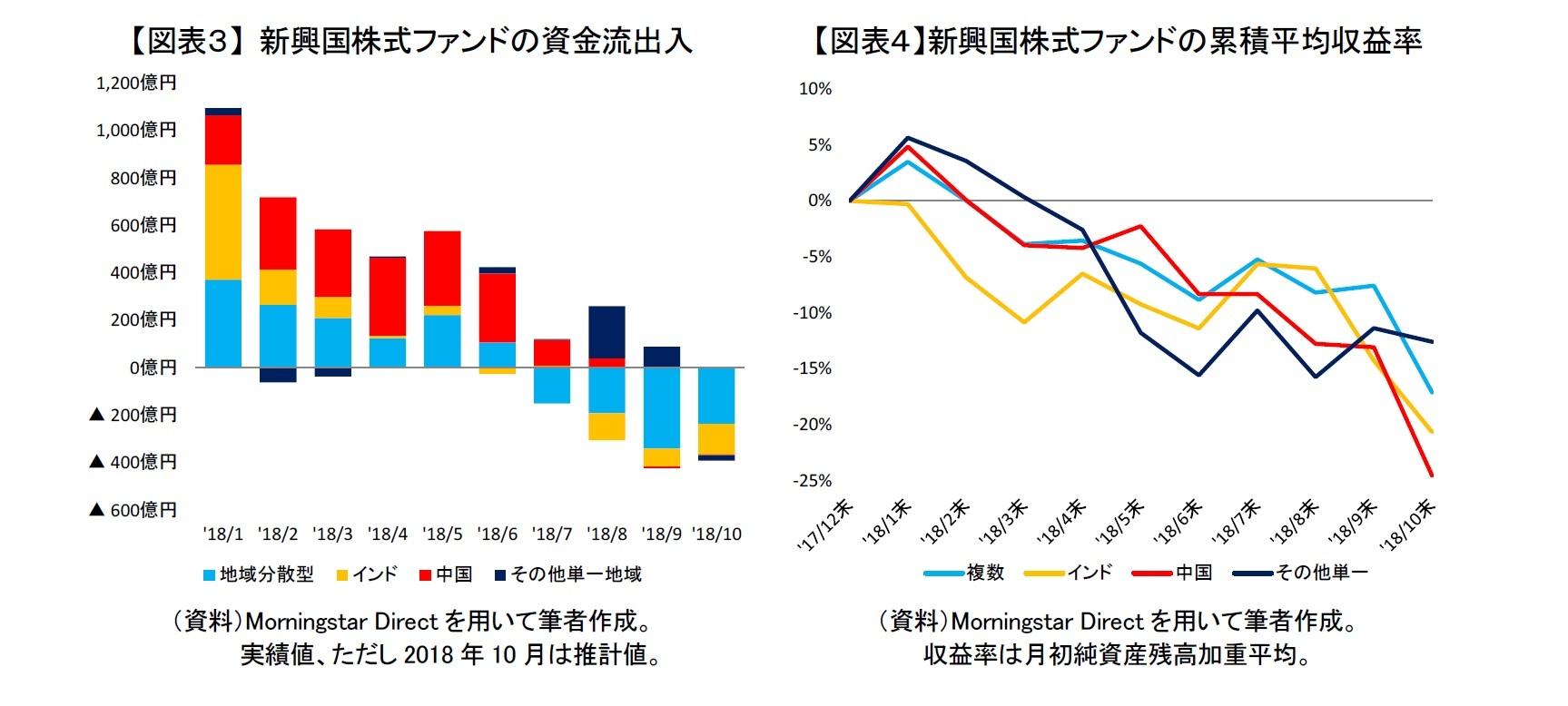 【図表3】 新興国株式ファンドの資金流出入/【図表4】新興国株式ファンドの累積平均収益率