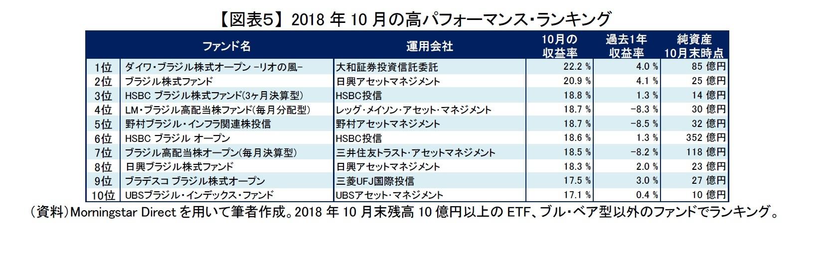 【図表5】 2018年10月の高パフォーマンス・ランキング