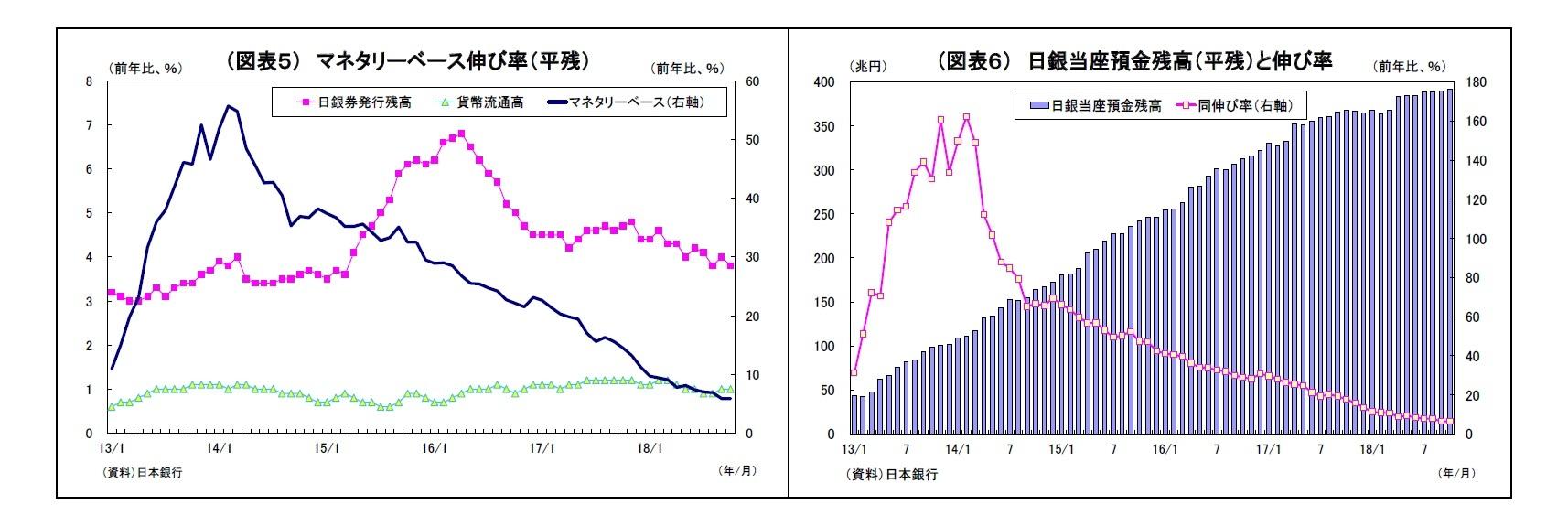 (図表5) マネタリーベース伸び率(平残)/(図表6) 日銀当座預金残高(平残)と伸び率
