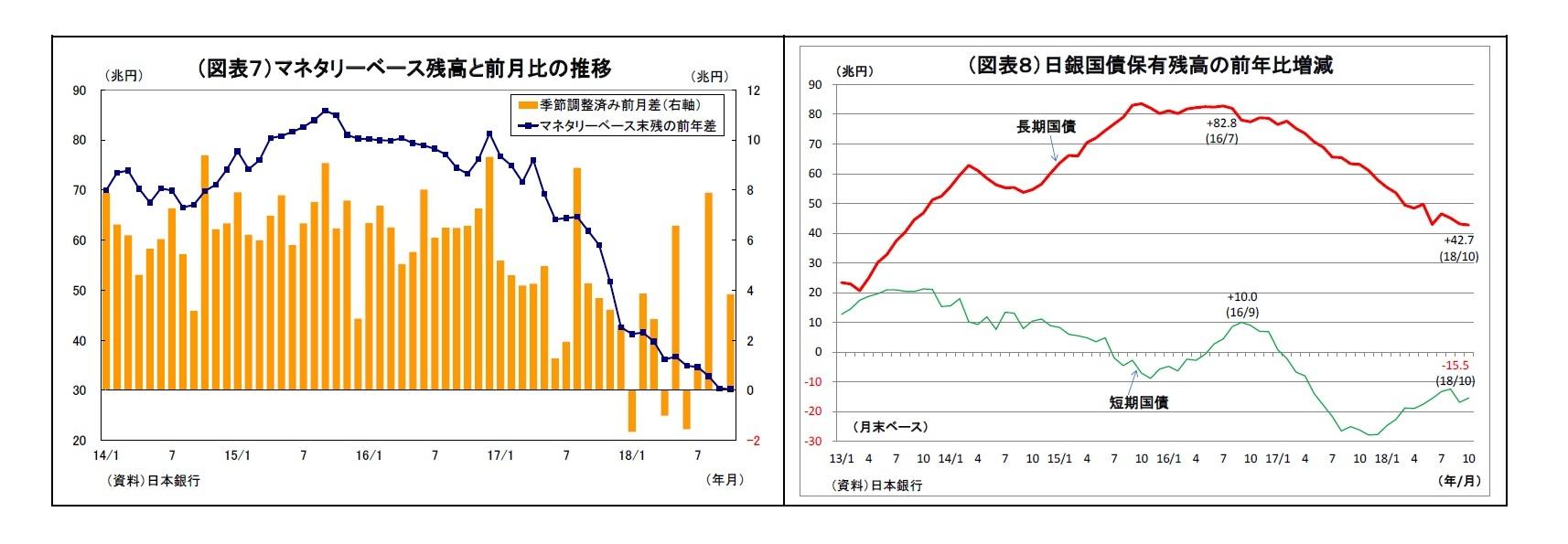 (図表7)マネタリーベース残高と前月比の推移/(図表8)日銀国債保有残高の前年比増減
