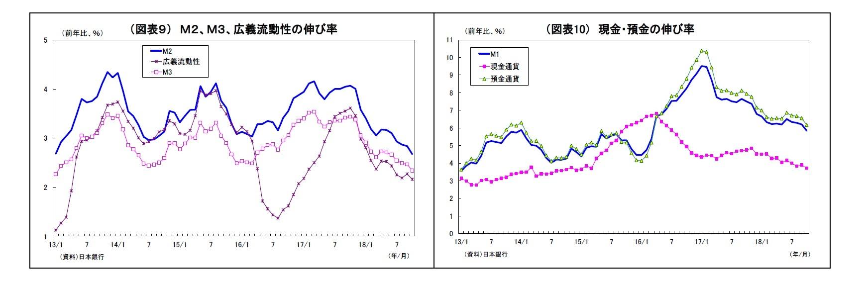 (図表9) M2、M3、広義流動性の伸び率/(図表10) 現金・預金の伸び率