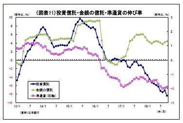(図表11)投資信託・金銭の信託・準通貨の伸び率