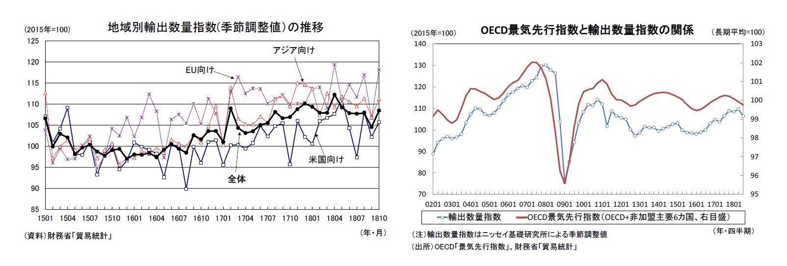 地域別輸出数量指数(季節調整値)の推移/OECD景気先行指数と輸出数量指数の関係