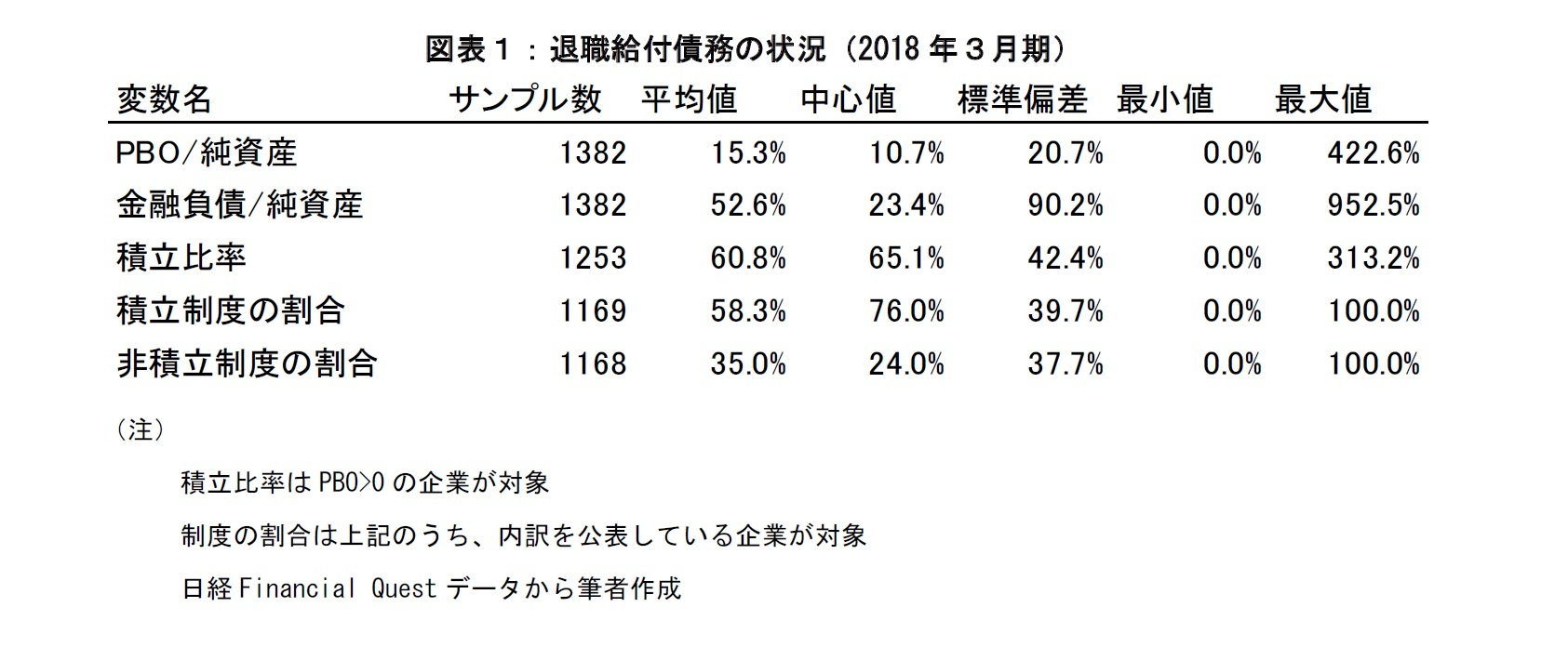図表1:退職給付債務の状況(2018年3月期)