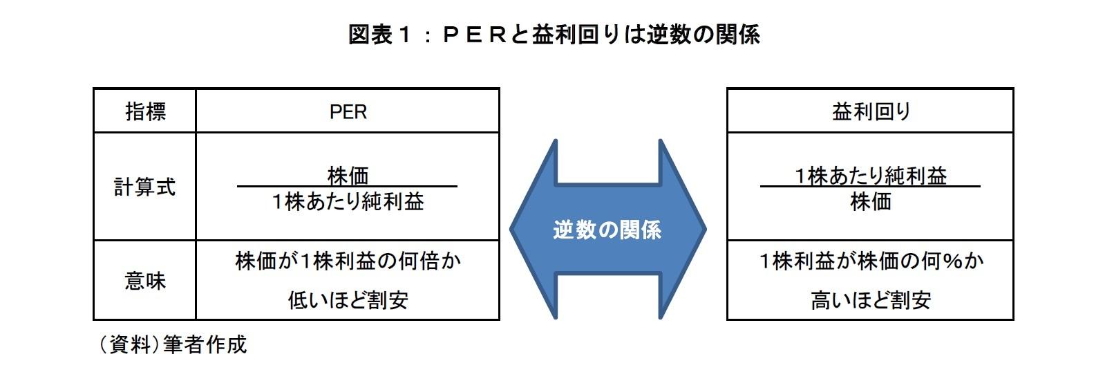 図表1:PERと益利回りは逆数の関係