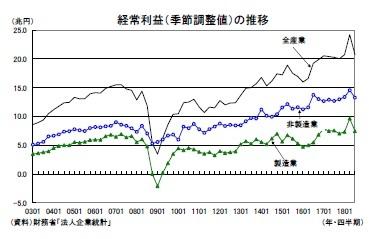 経常利益(季節調整値)の推移