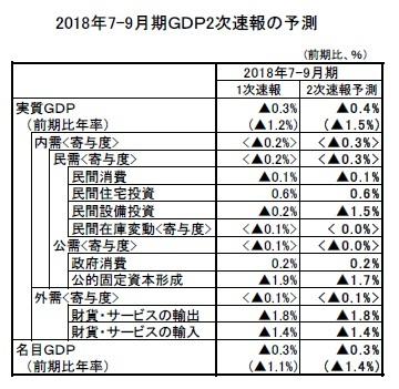 2018年7-9月期GDP2次速報の予測
