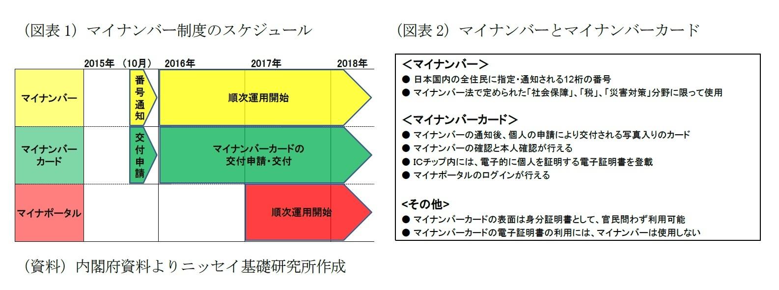 (図表1)マイナンバー制度のスケジュール/(図表2)マイナンバーとマイナンバーカード
