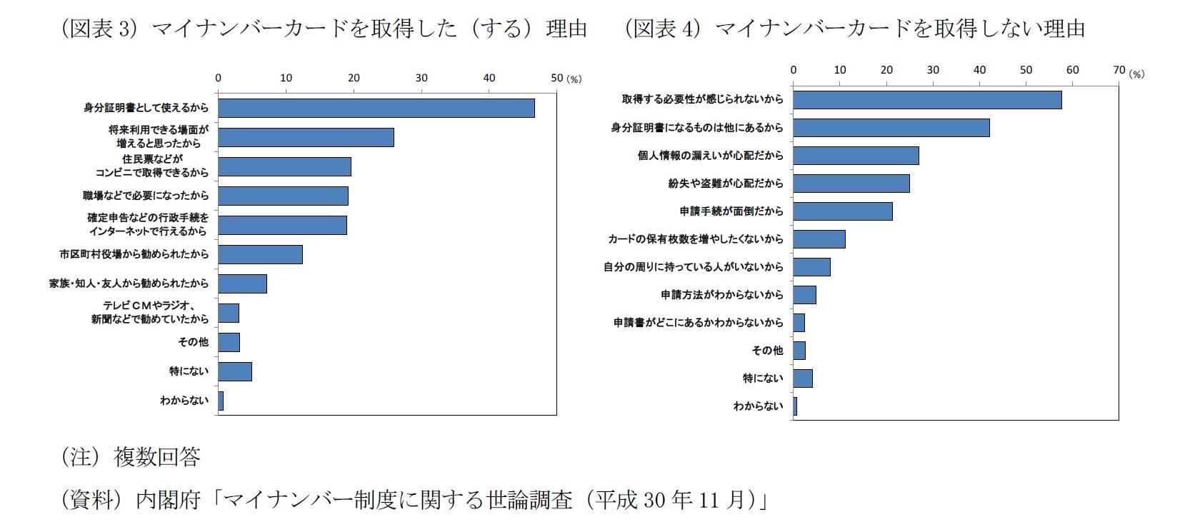 (図表3)マイナンバーカードを取得した(する)理由/(図表4)マイナンバーカードを取得しない理由