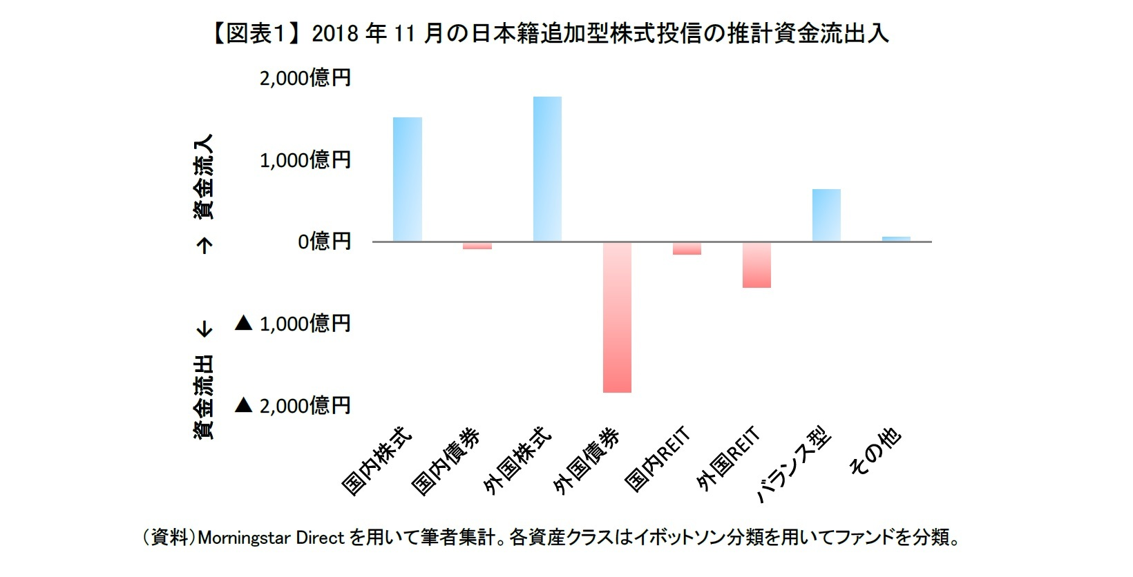 【図表1】 2018年11月の日本籍追加型株式投信の推計資金流出入