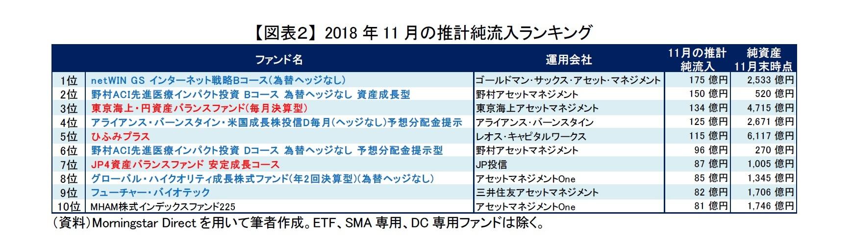 【図表2】 2018年11月の推計純流入ランキング