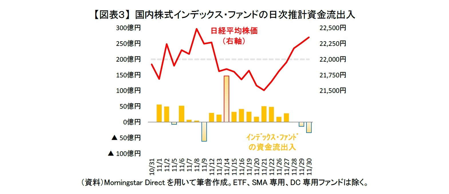 【図表3】 国内株式インデックス・ファンドの日次推計資金流出入