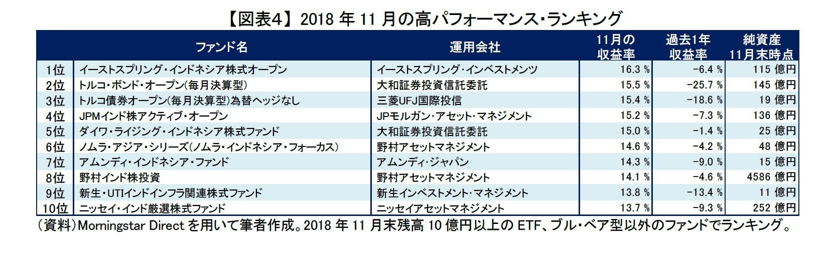 【図表4】 2018年11月の高パフォーマンス・ランキング