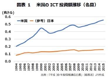 図表 1 米国のICT 投資額推移(名目)