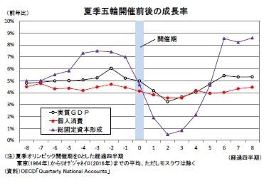 夏季五輪開催前後の成長率
