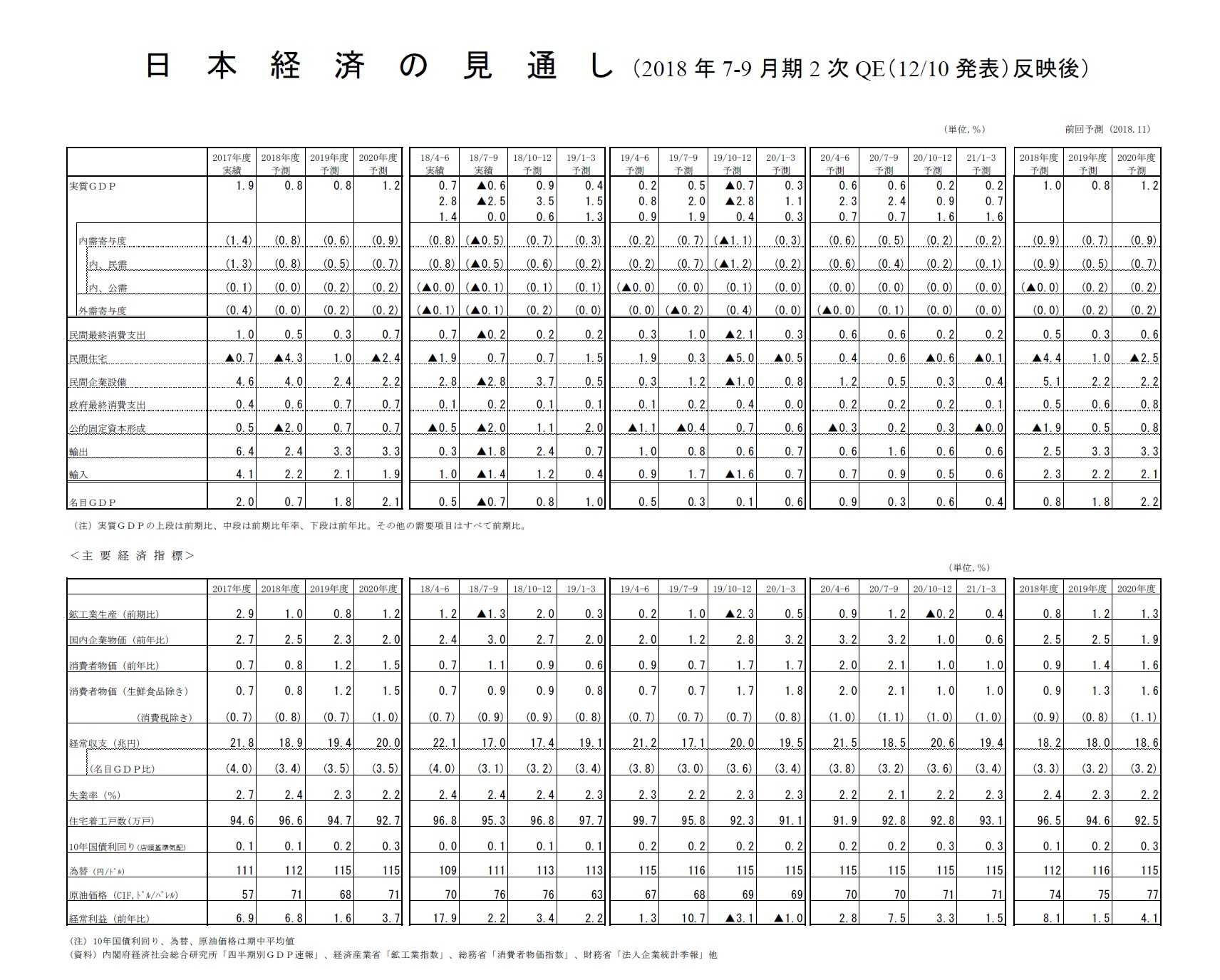 日本経済の見通し(2018年7-9月期2次QE(12/10発表)反映後)