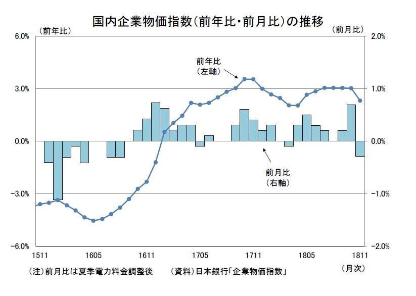 企業物価指数(2018年11月)~石油製品の下落を受けて前月比で8ヵ月 ...