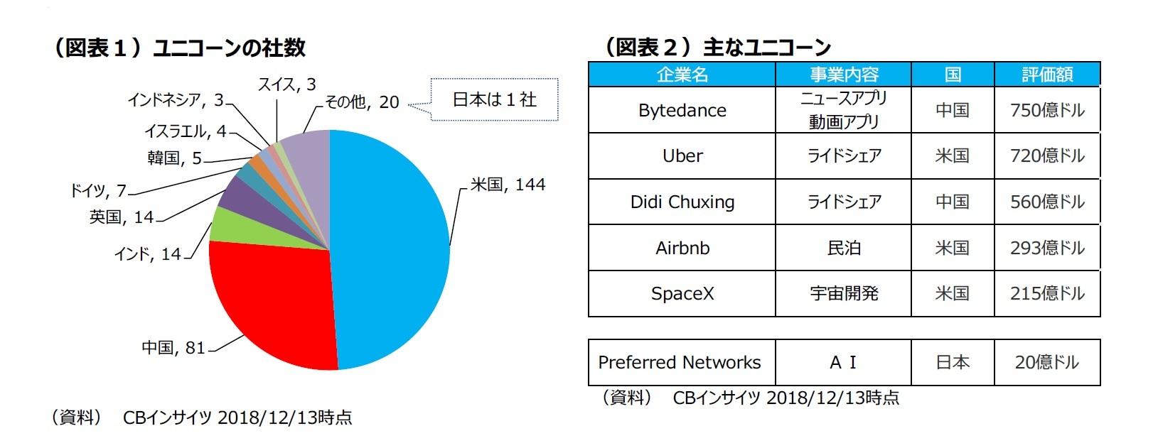 (図表1)ユニコーンの社数/(図表2)主なユニコーン